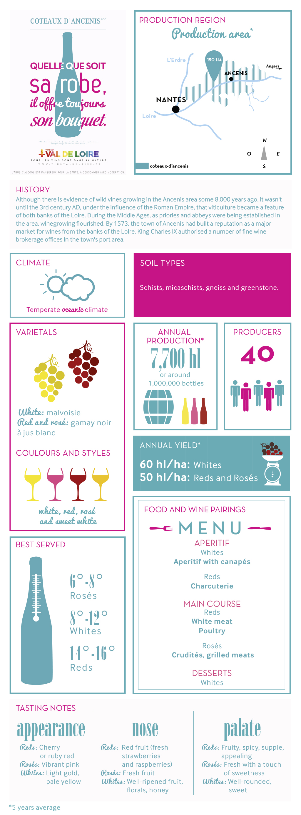 Illustrated product sheet of Coteaux d'Ancenis, its grape variety, its production, its tasting ...