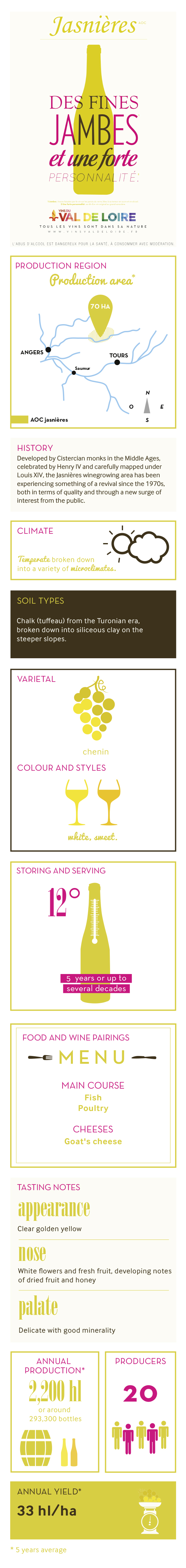 Illustrated product sheet of Jasnières, its grape variety, its production, its tasting ...