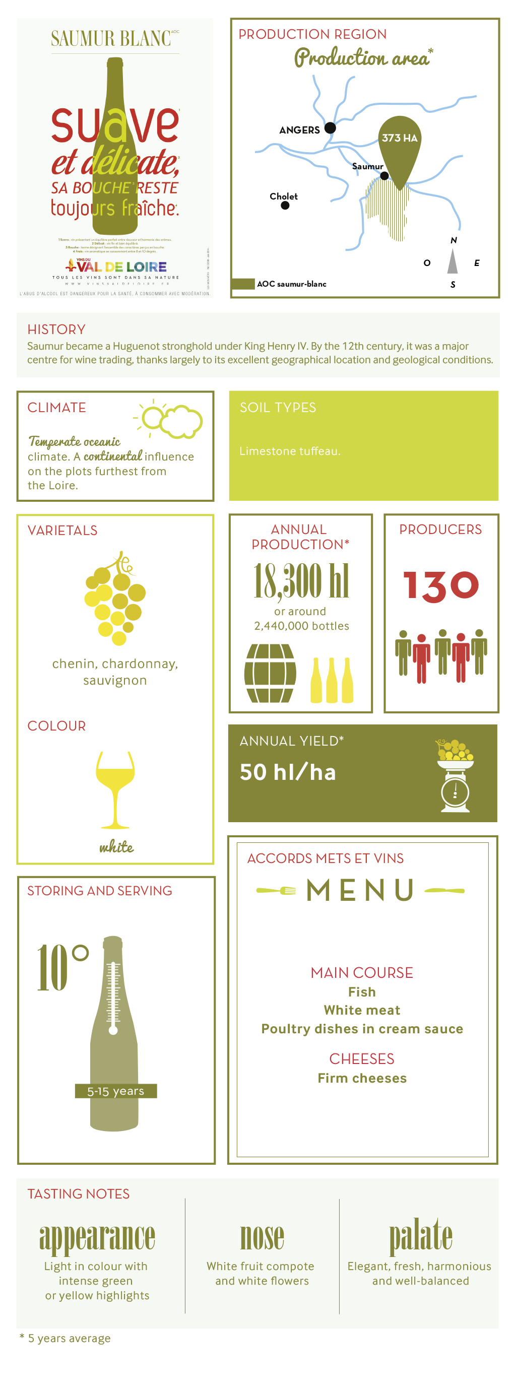 Illustrated product sheet of Saumur Blanc, its grape variety, its production, its tasting ...