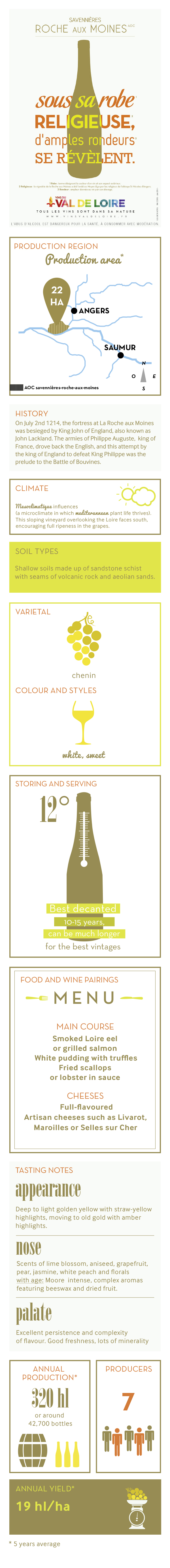 Illustrated product sheet of Savennières Roche aux Moines, its grape variety, its production, its tasting ...
