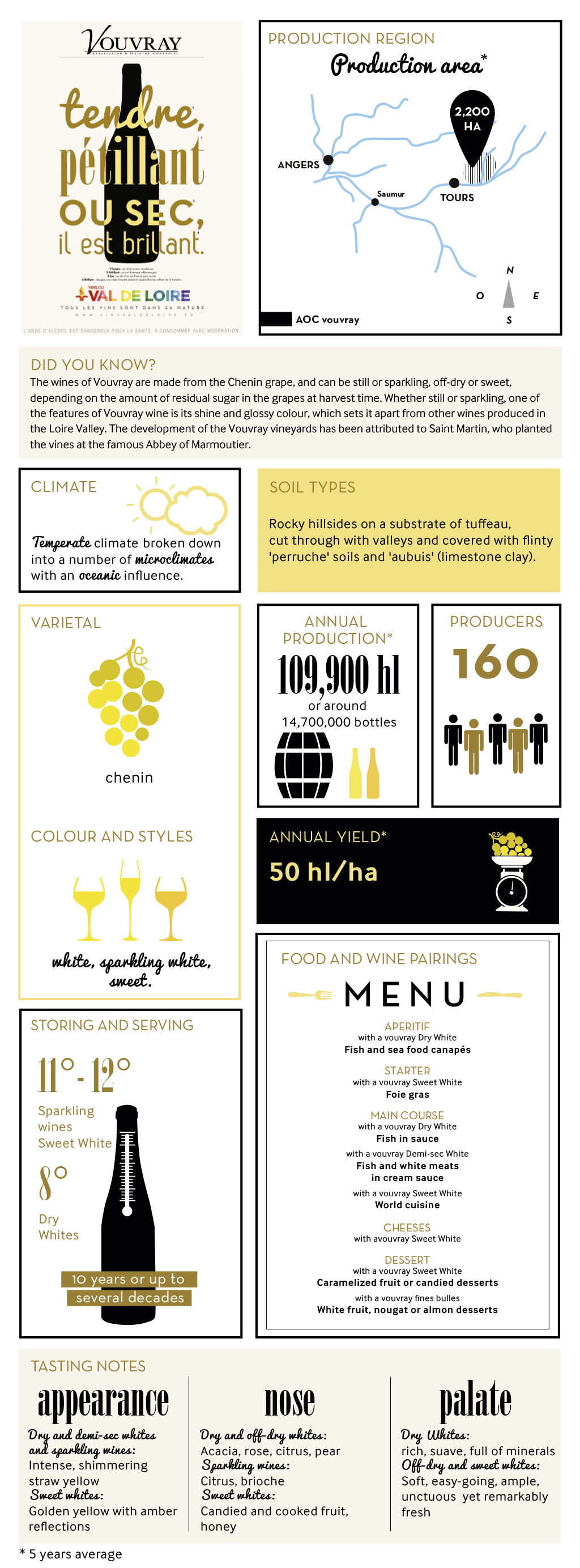 Illustrated product sheet of Vouvray, its grape variety, its production, its tasting ...