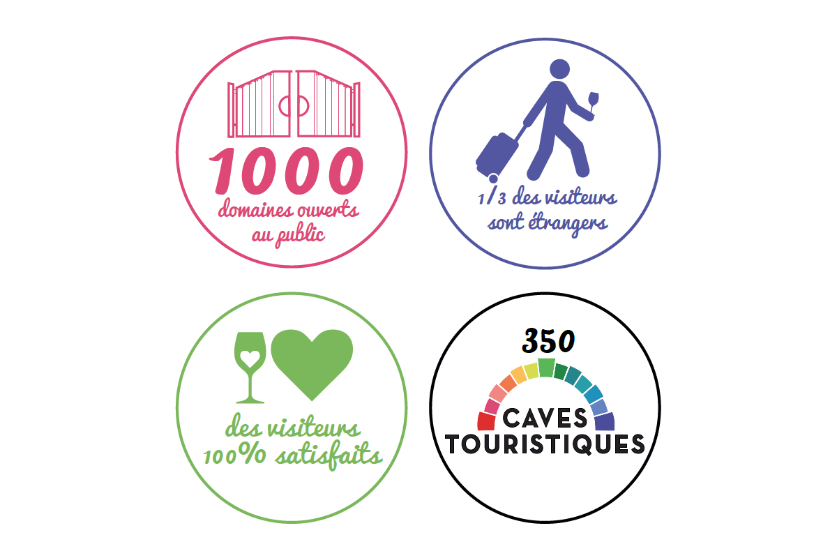Infographie : Les chiffres clés liés à l'oenotourisme en Val de Loire