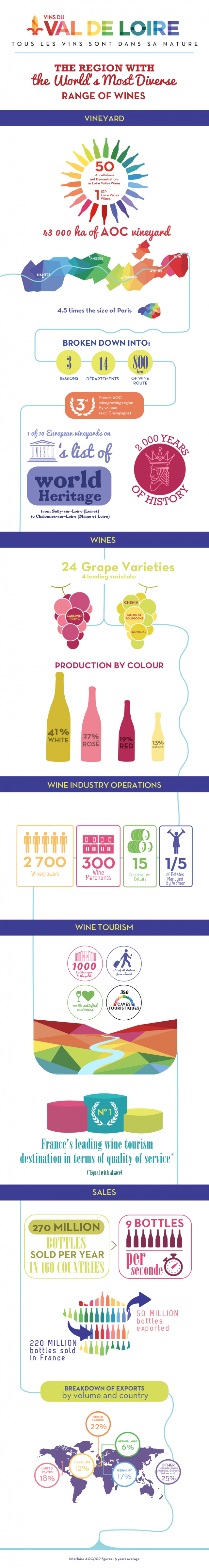 Loire Valley Wine Key Figures