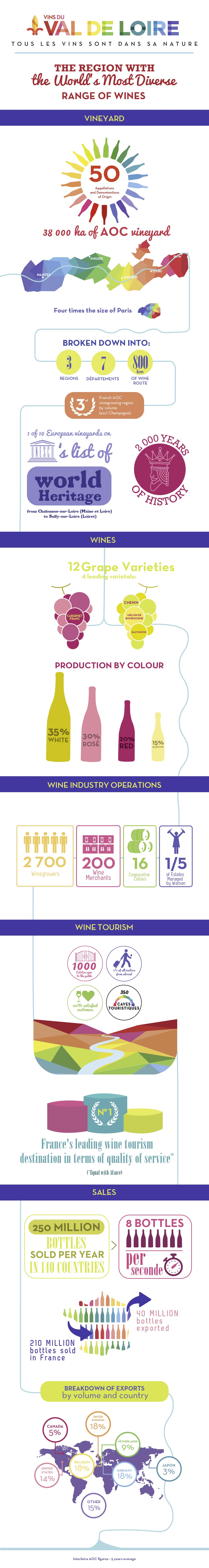 The key figures of the Loire Valley, its wines, its vineyards, its businesses and its oenotourism
