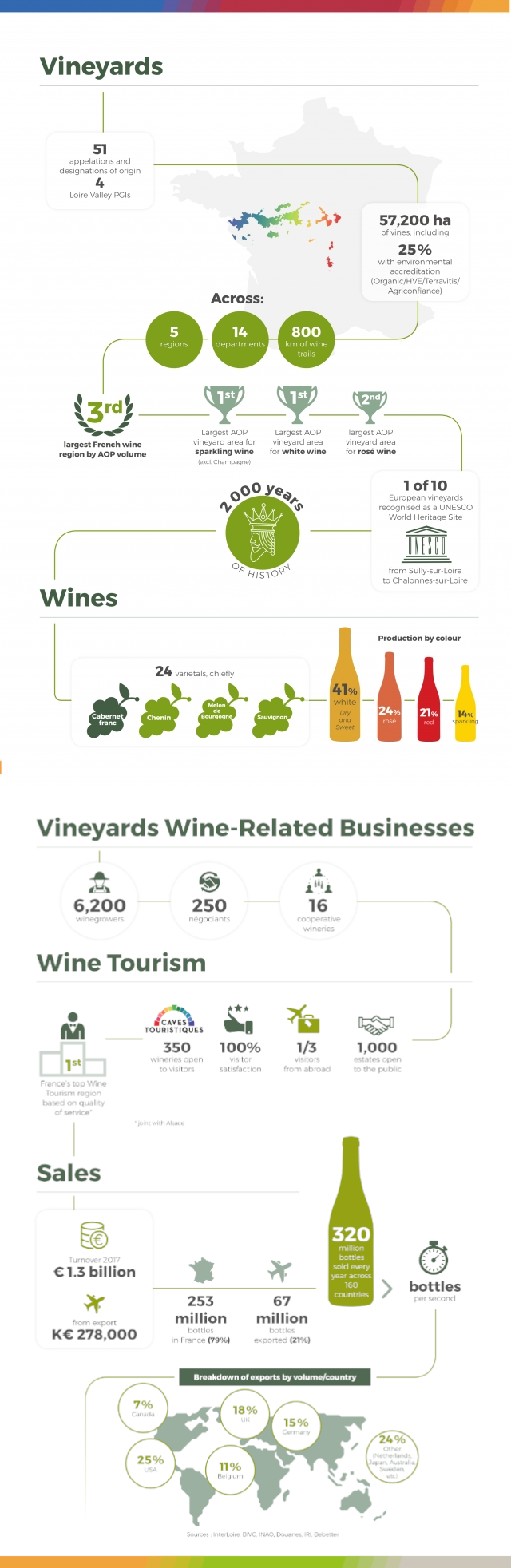 Loire Valley Wines Key Figures
