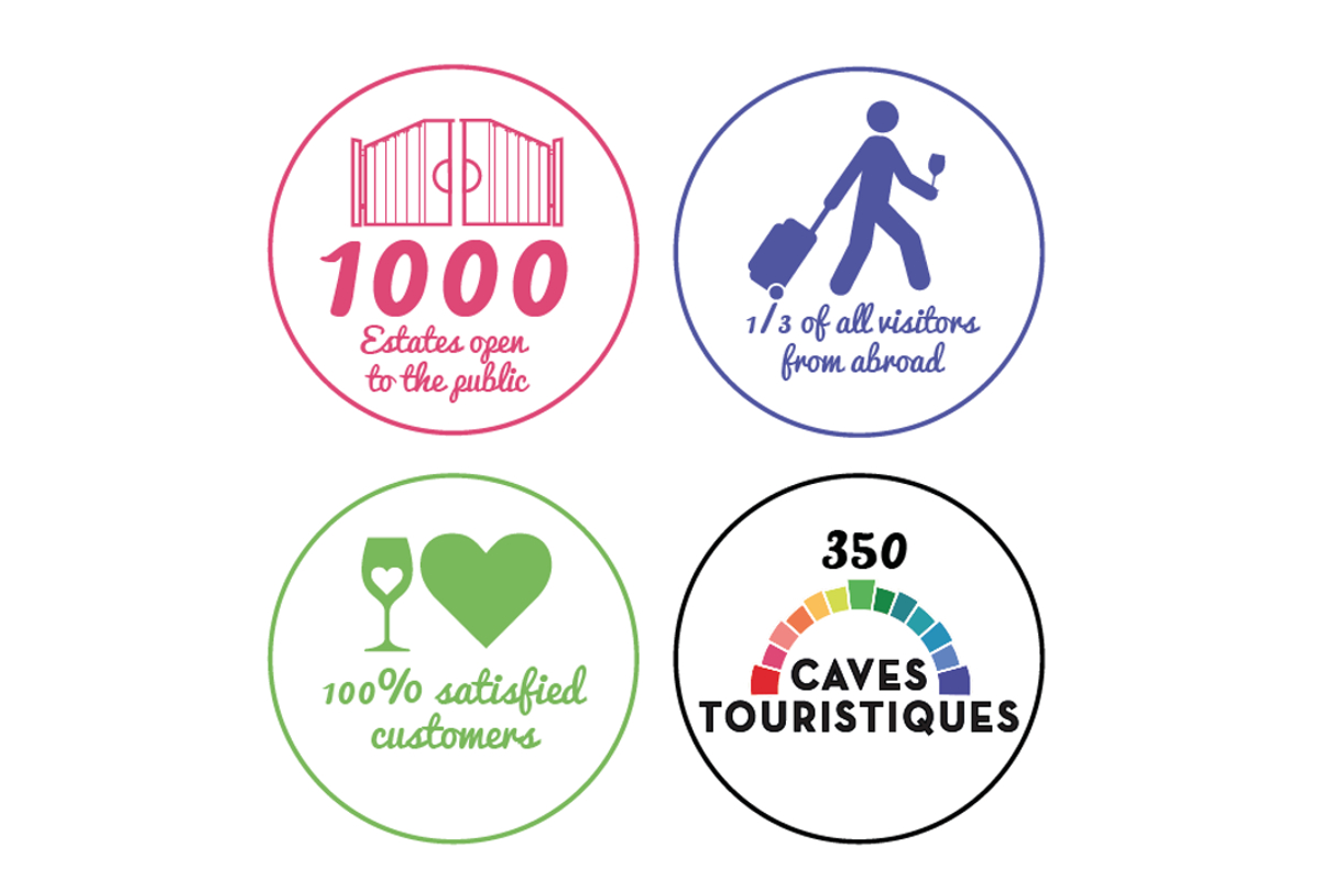 Infographics: Key figures related to wine tourism in the Loire Valley