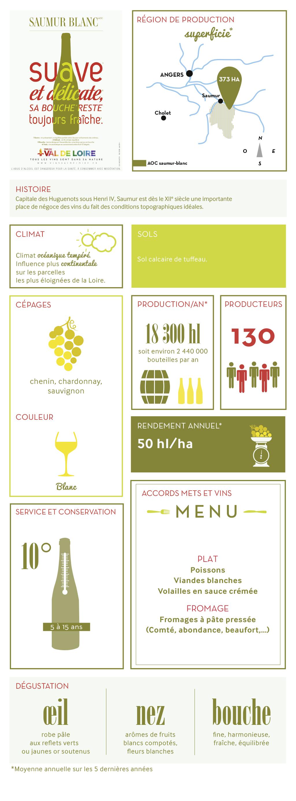 Fiche illustrée du Saumur Blanc, son cépage, sa production, sa dégustation...